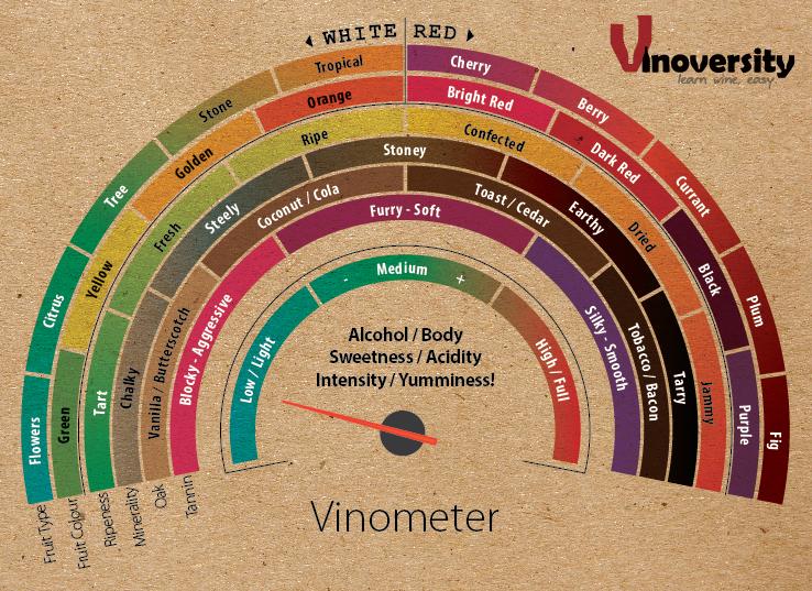 The Vinometer